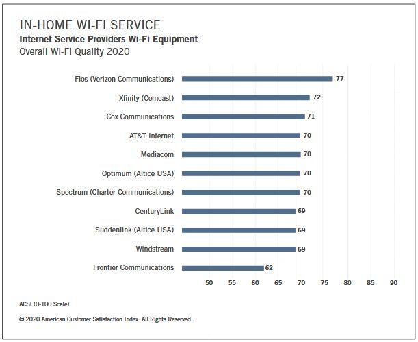 ASCI Index Telecommunications Report