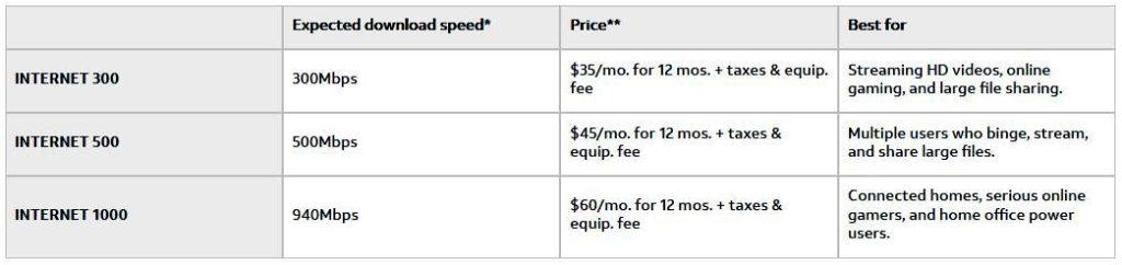 AT&T Fiber Plans