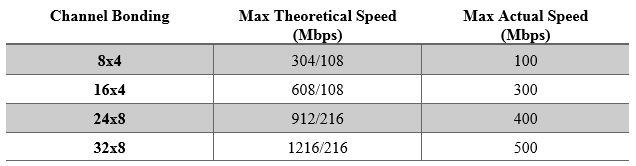 Max DOCSIS 3.0 speeds
