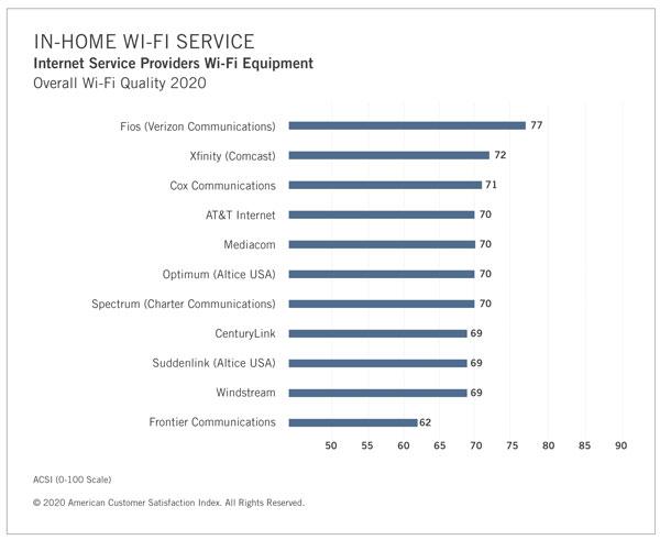 Verizon FiOS has the highest ASCI rating