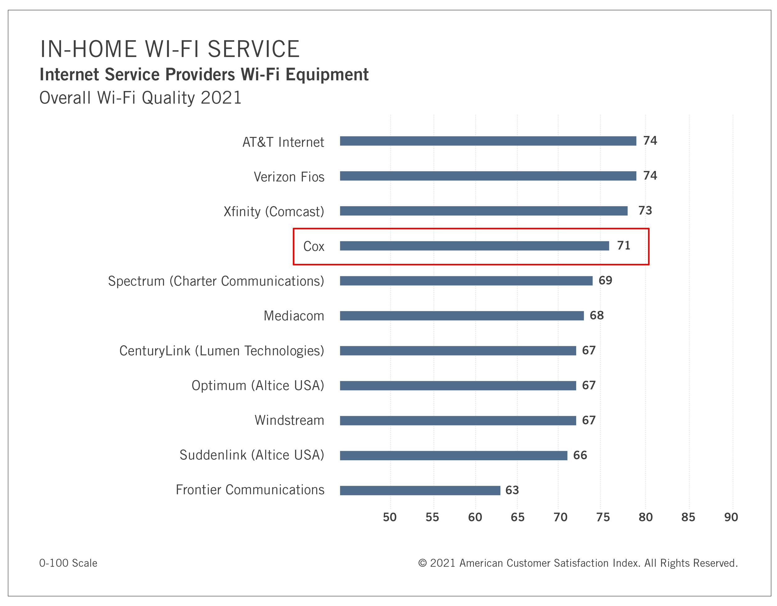 Wi-Fi service quality