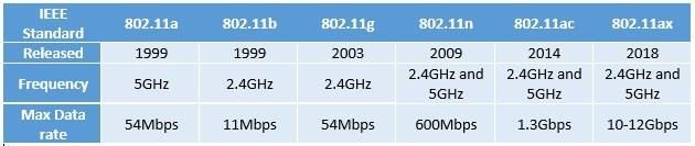 WiFi standards