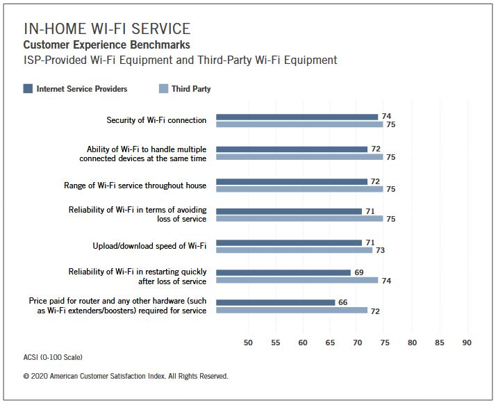 Customers who buy their own equipment are happier with their wi-fi service quality than those who rent