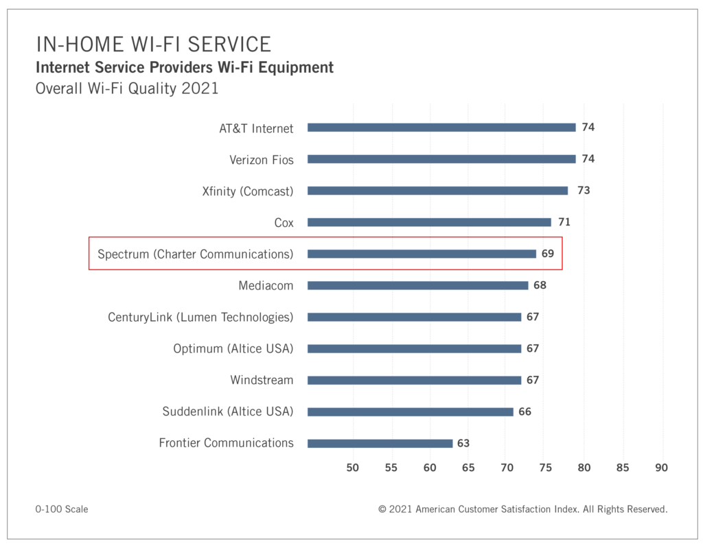 ISPs ranked by the quality of their wi-fi service