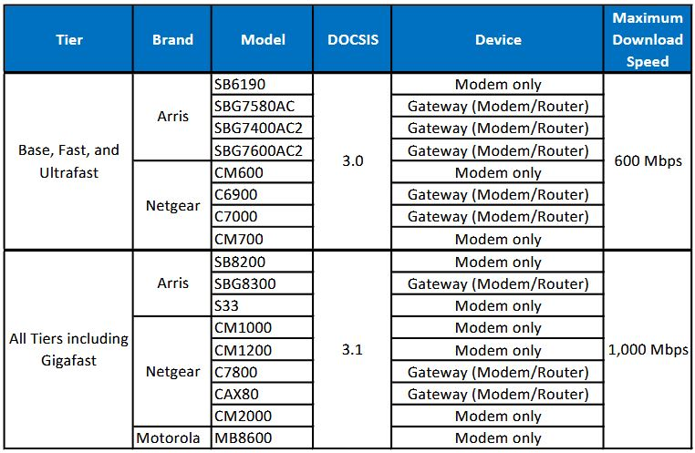 The list of Atlantic Broadband approved modems