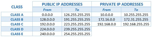 every IP address is an array of 4 numeric values