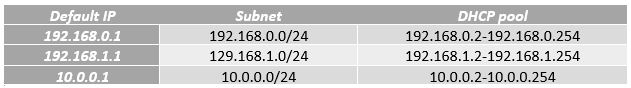 192.168.0.254 is the ending address of the 192.168.0.0/24 subnet
