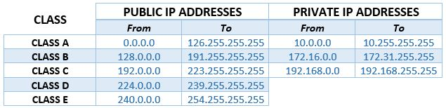 All the available addresses were first divided into 5 classes