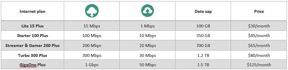 Internet plans and prices
