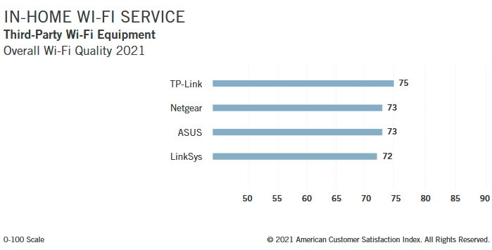 TP-Link routers deliver the best possible performance