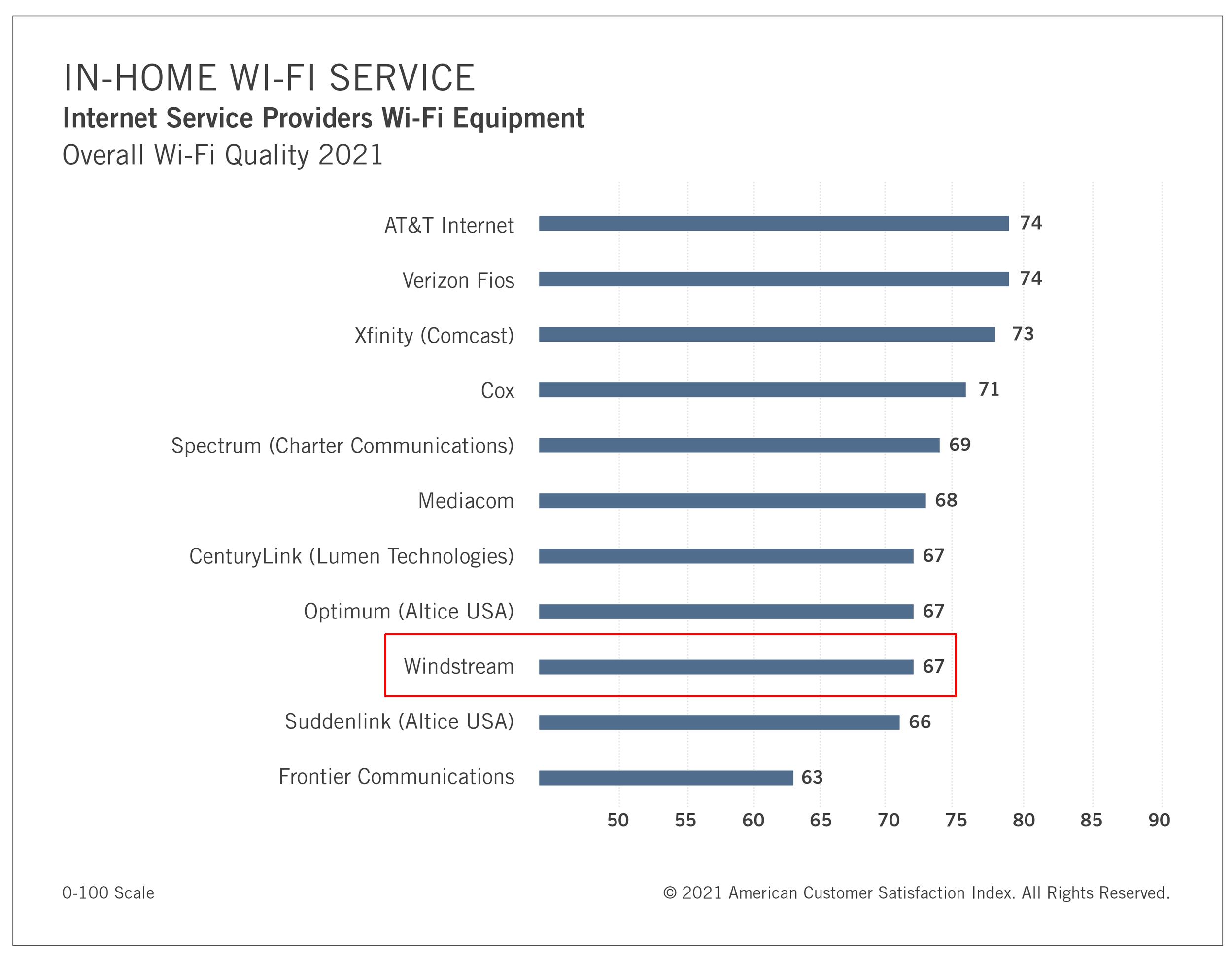 Windstream's in-home wi-fi service