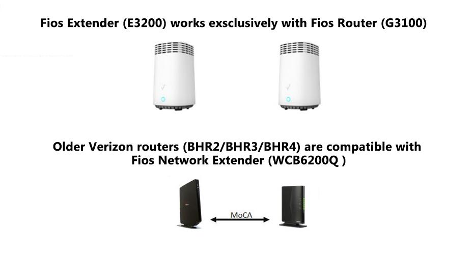 Fios Quantum Gateway and Fios Advanced wi-fi router