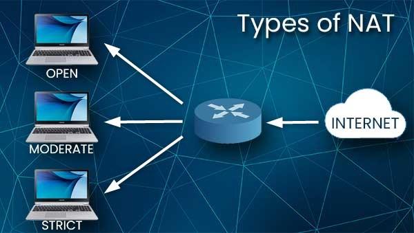Types of NAT