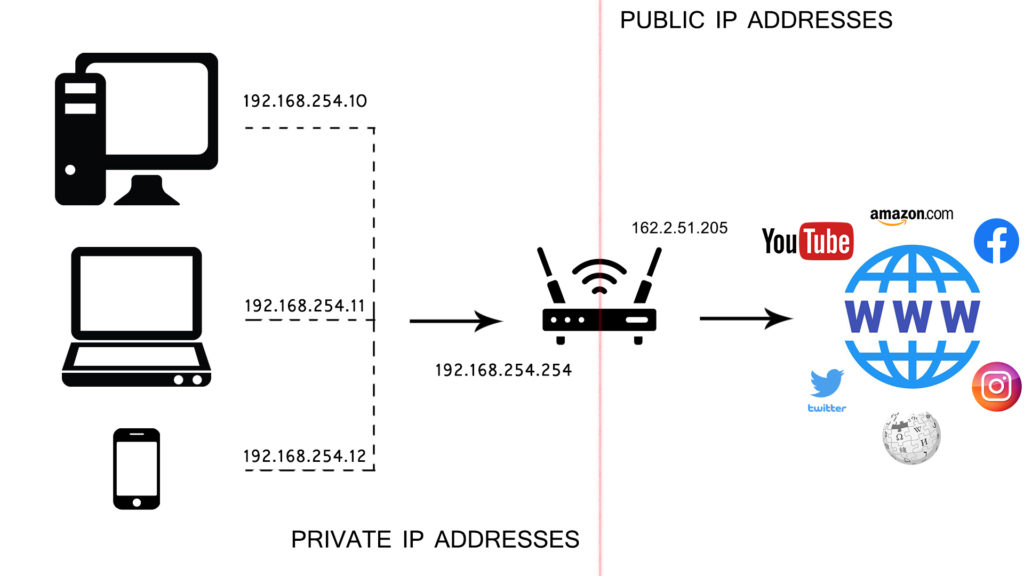 router uses just one public IP address to give web access to all devices